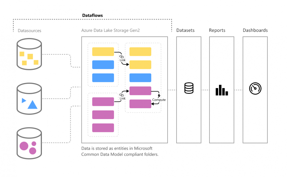 powerbi-dataflows